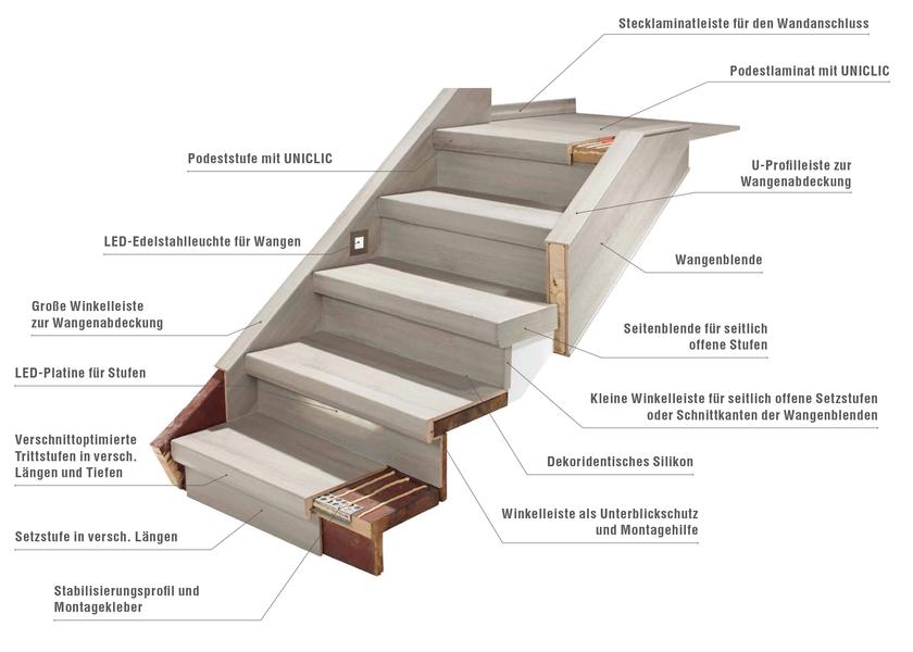 treppenrenovierung. Black Bedroom Furniture Sets. Home Design Ideas